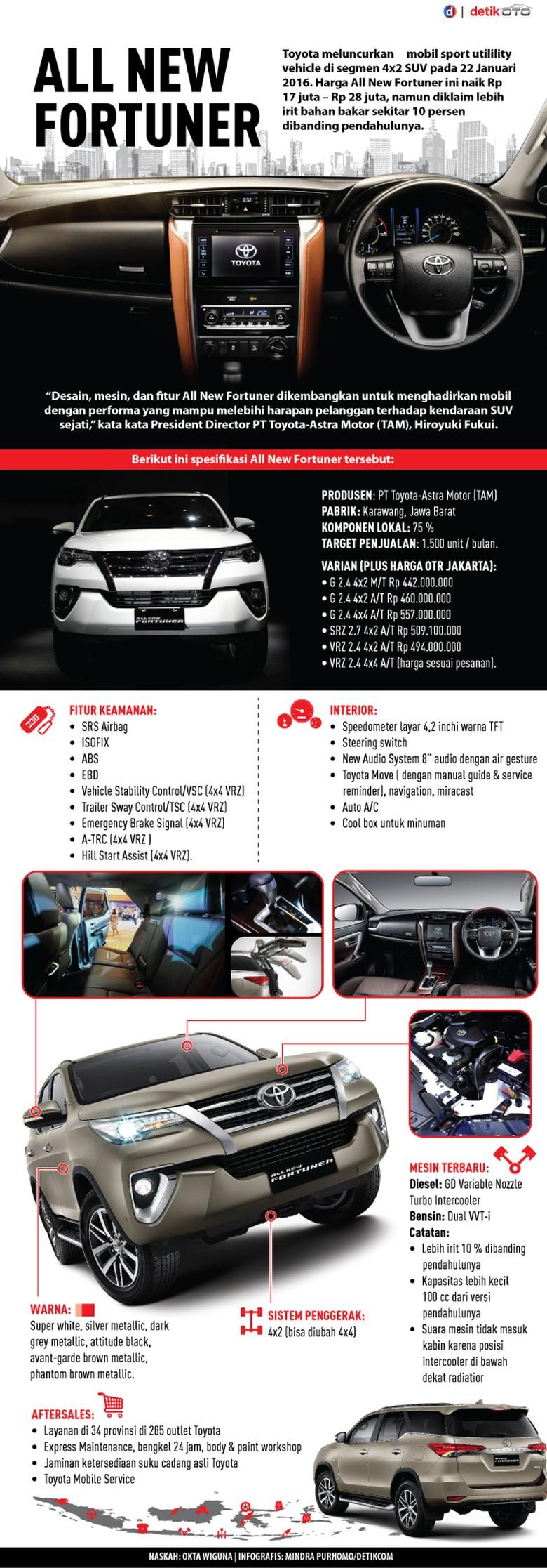Toyota Fortuner dalam Gambar
