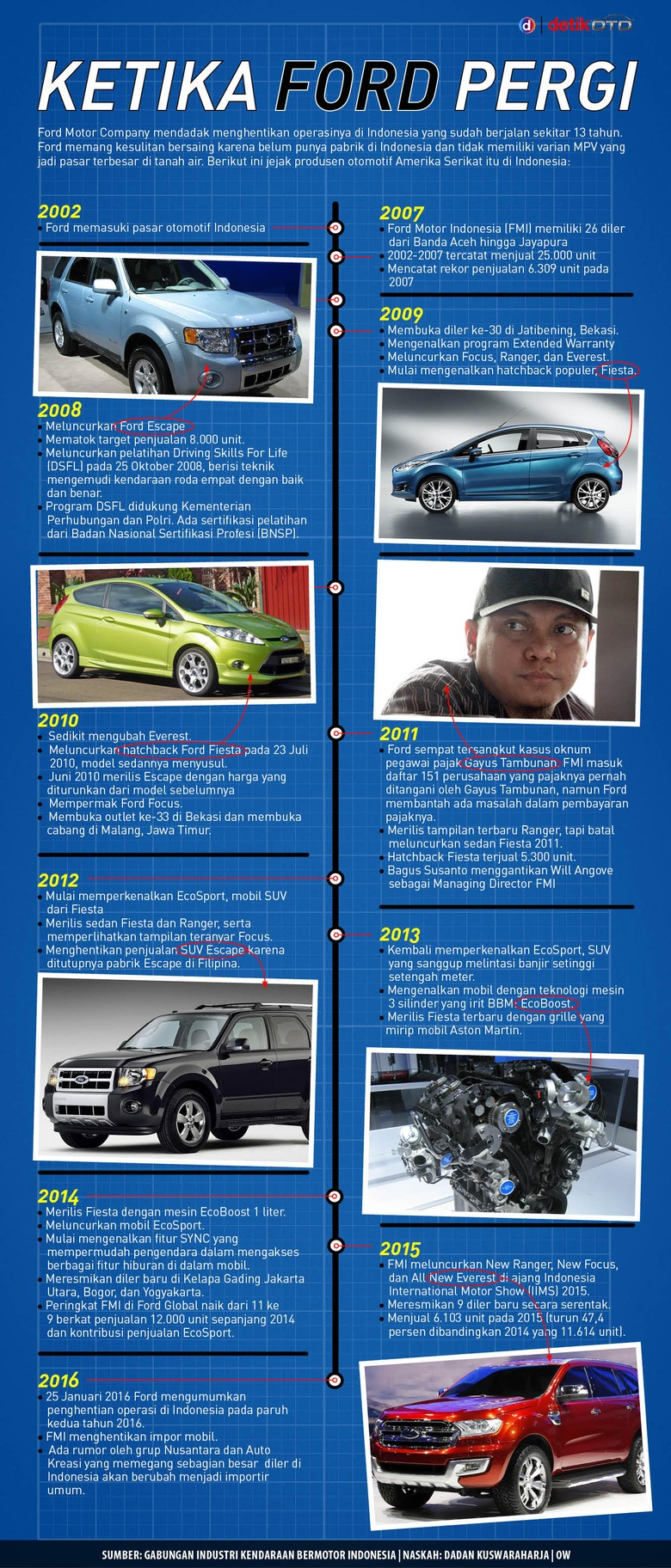 Ketika Ford Pergi