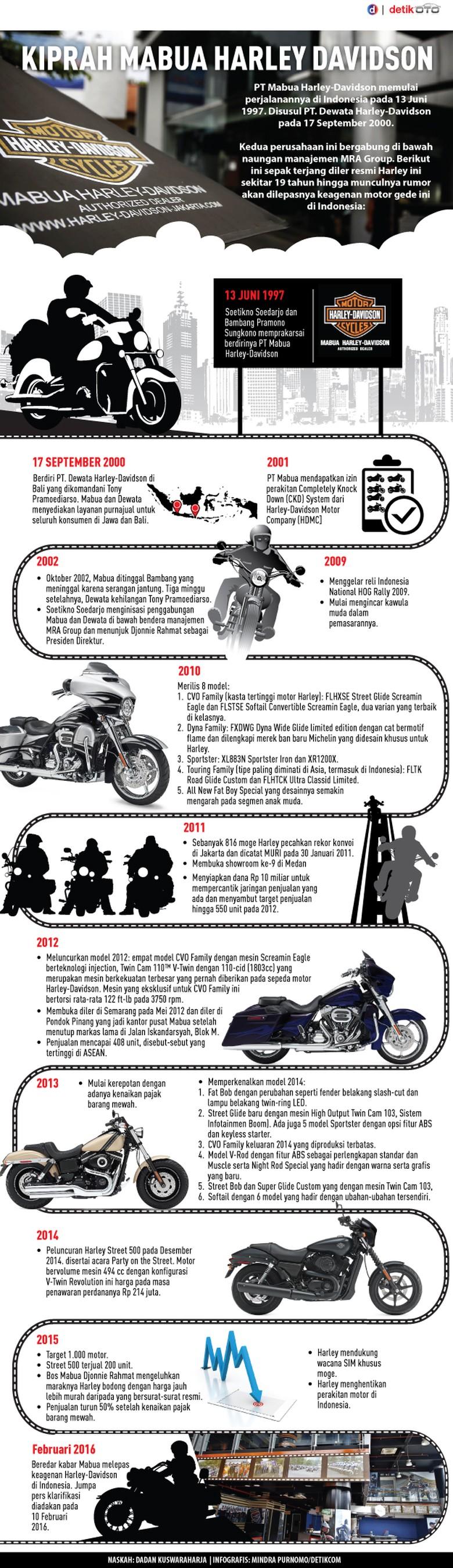 Kiprah Mabua Harley-Davidson di Indonesia