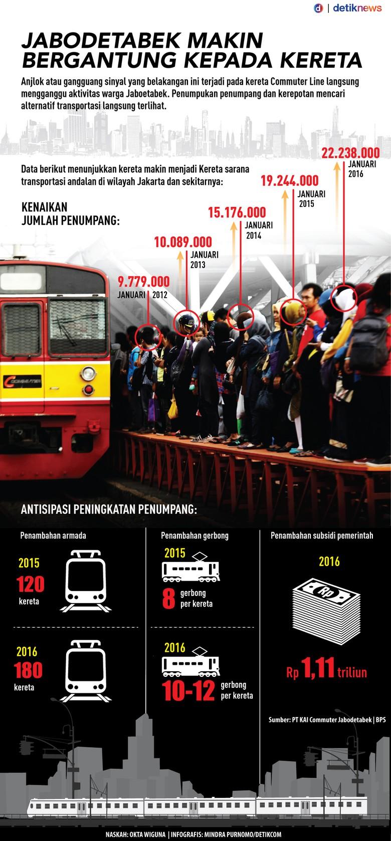 Warga Jabodetabek Makin Bergantung pada Kereta
