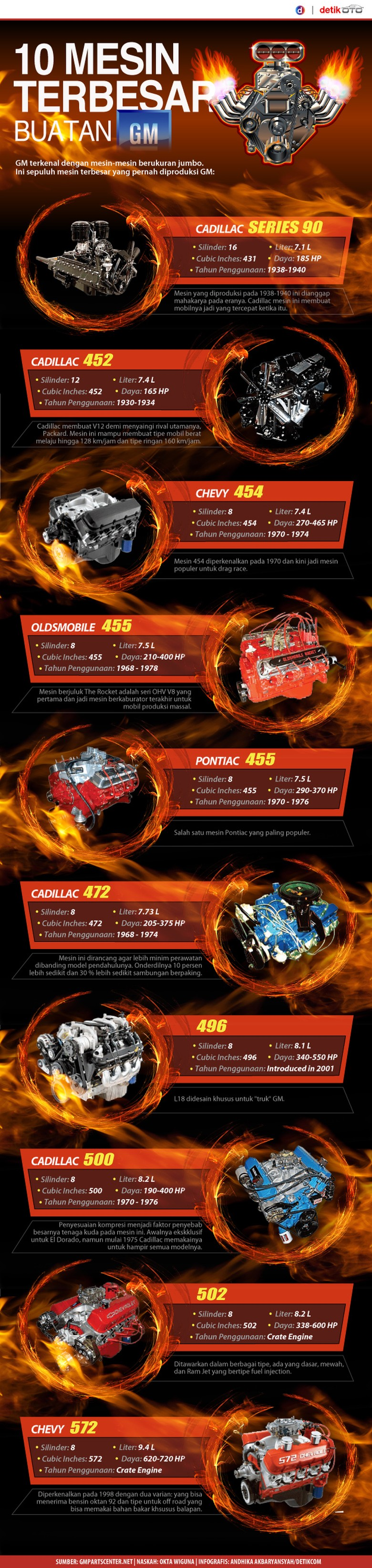 10 Mesin cc Besar GM yang Legendaris