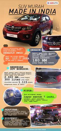 Infografis Renault Kwid
