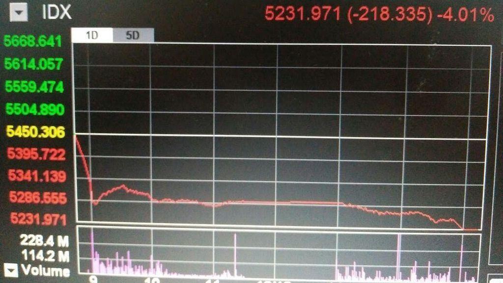 Akhir Pekan, IHSG Ditutup Longsor 4,01%