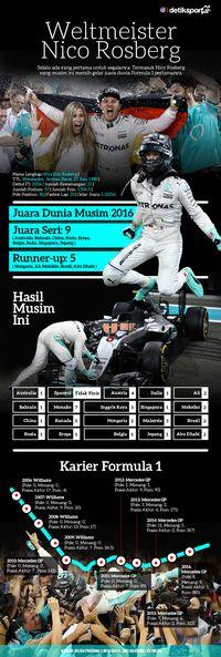 <i>Weltmeister!</i> Nico Rosberg
