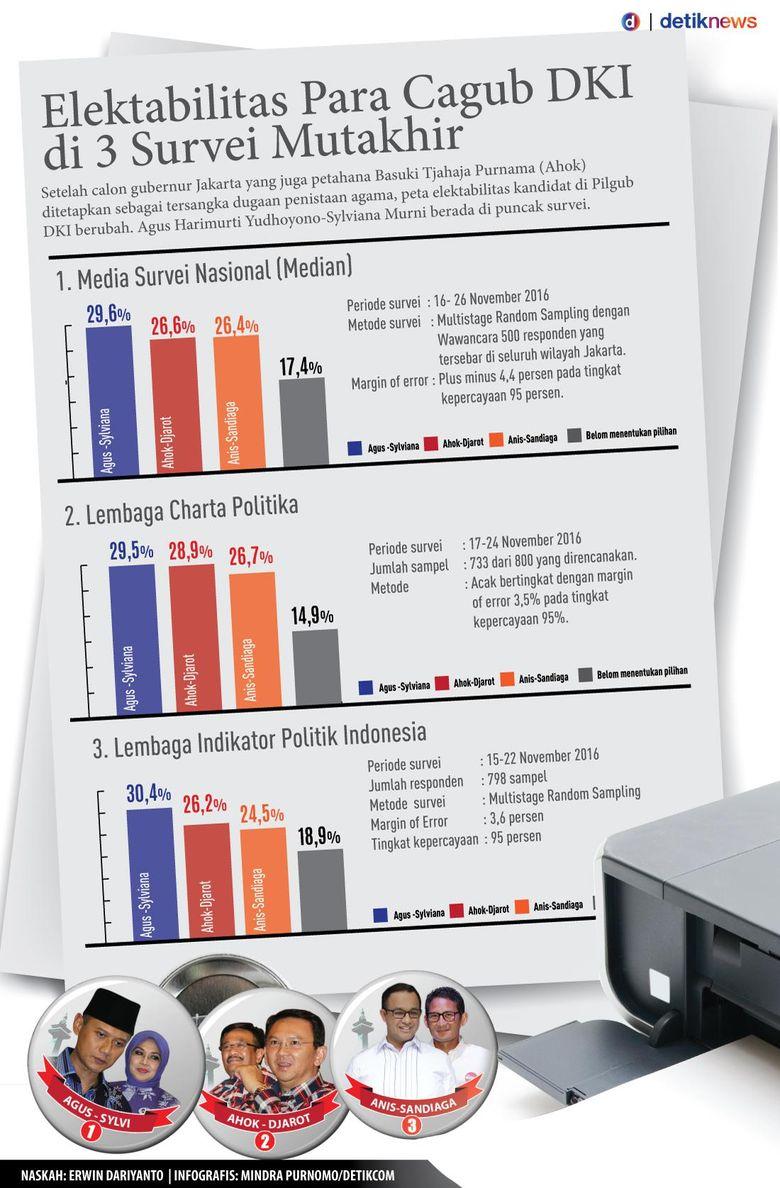 Elektabilitas Para Cagub DKI Di 3 Survei Mutakhir