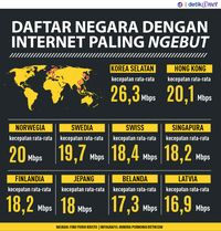 Negara-negara dengan Internet Paling <i>Ngebut</i> di Dunia