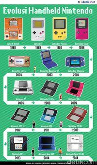 Evolusi handheld Nintendo.