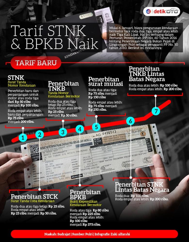 Tarif STNK dan BPKB Naik