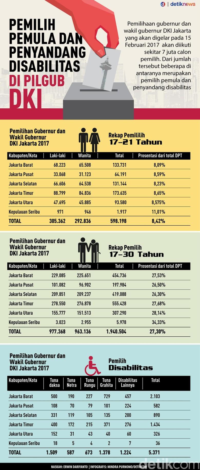 Data Pemilih Pemula dan Penyandang Disabilitas di Pilgub DKI