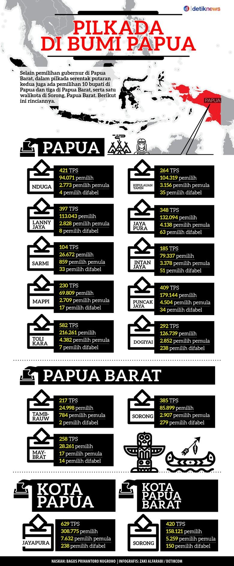 Data Pilkada di Bumi Papua