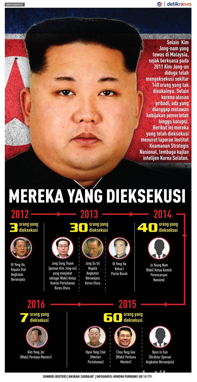 Kim Jong-un Telah Eksekusi 140 Orang