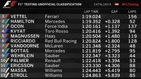 Vettel Kuasai Hari Ketiga