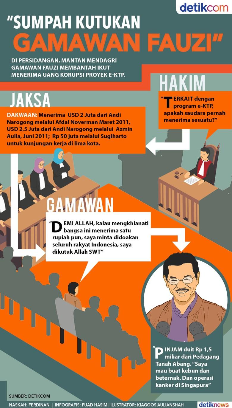 Sumpah Kutukan Gamawan Fauzi