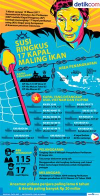 Susi Ringkus 17 Kapal Maling Ikan