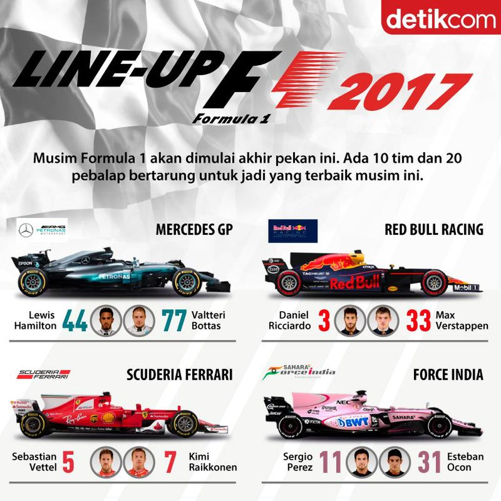Ini Para Pebalap F1 di Musim 2017
