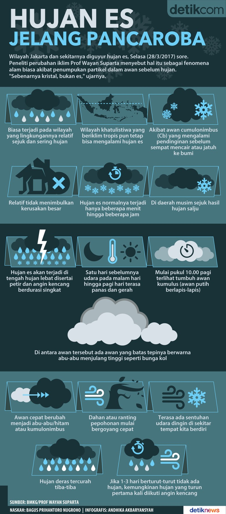 Serba-Serbi dan Penyebab Hujan Es di Jakarta