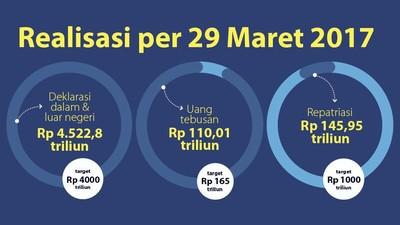 Tax Amnesty Belum Capai Target