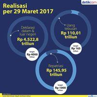 Realisasi Tax Amnesty