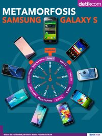 Samsung Galaxy S dari Masa ke Masa
