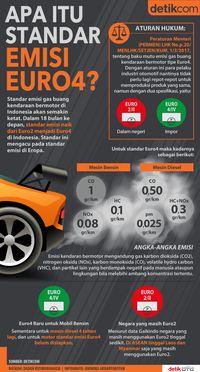 Infografis Standar Emisi Euro4