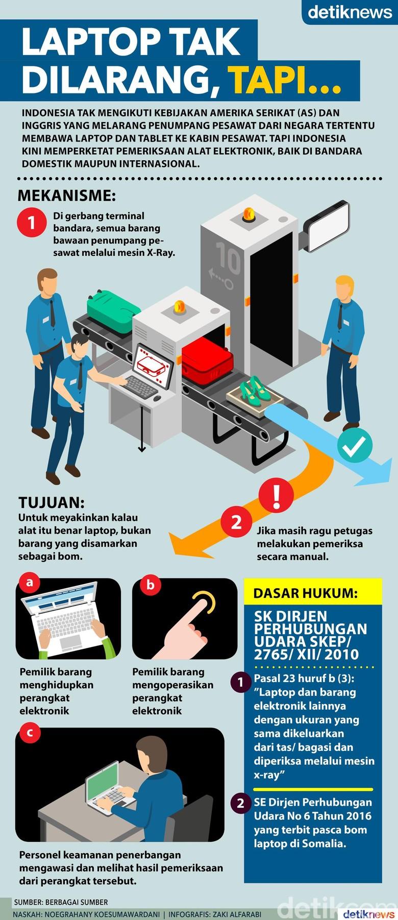Mekanisme Pemeriksaan Alat Elektronik di Bandara Indonesia