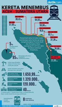 Jalur kereta api Aceh-Sumatera Utara