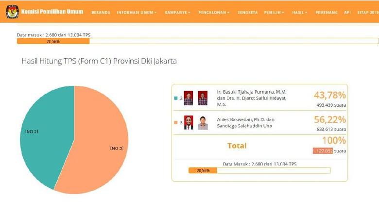Real Count KPU Sementara: Ahok-Djarot 43,78%, Anies-Sandi 56,22%