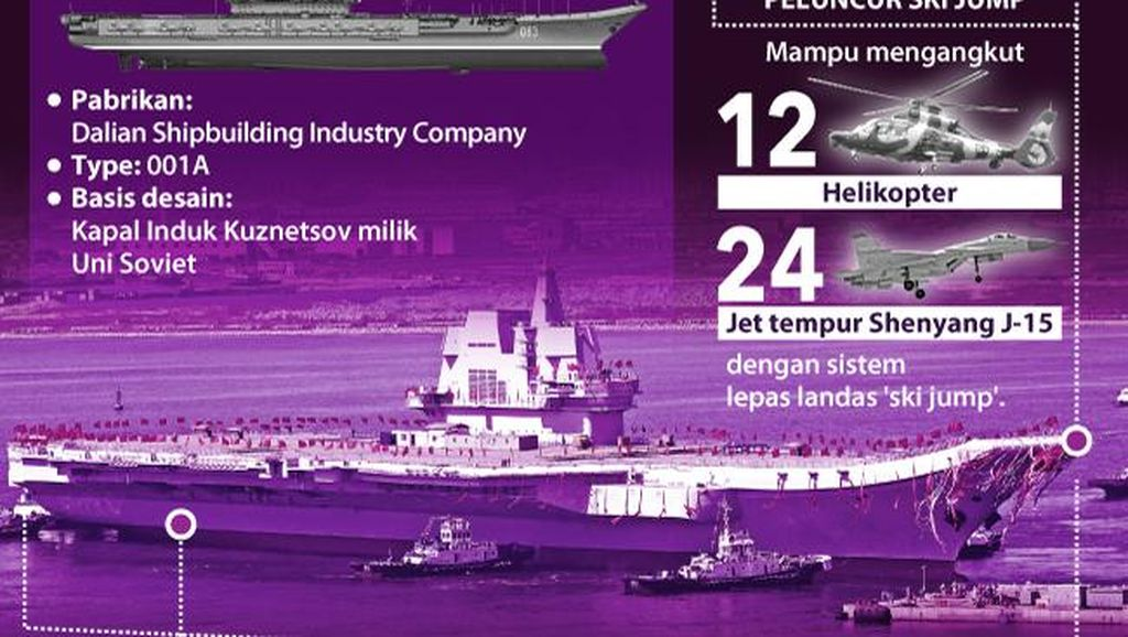 Seluk Beluk Kapal Induk Perdana China