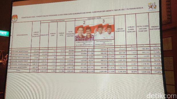 Hasil Pleno KPU DKI: Anies-Sandi 57,96%, Ahok-Djarot 42,04%