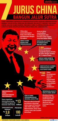 Jurus China Kuasai Dunia Lewat Jalur Sutra