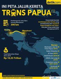 Ini Peta Jalur Kereta Trans Papua
