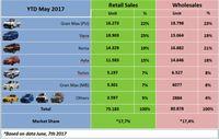 Penjualan Daihatsu Januari-Mei 2017
