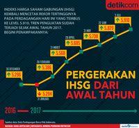 IHSG Cetak Rekor Tembus 5.900