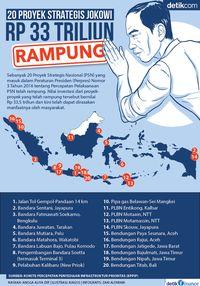 20 Proyek Strategis Jokowi Rp 33 Triliun Rampung