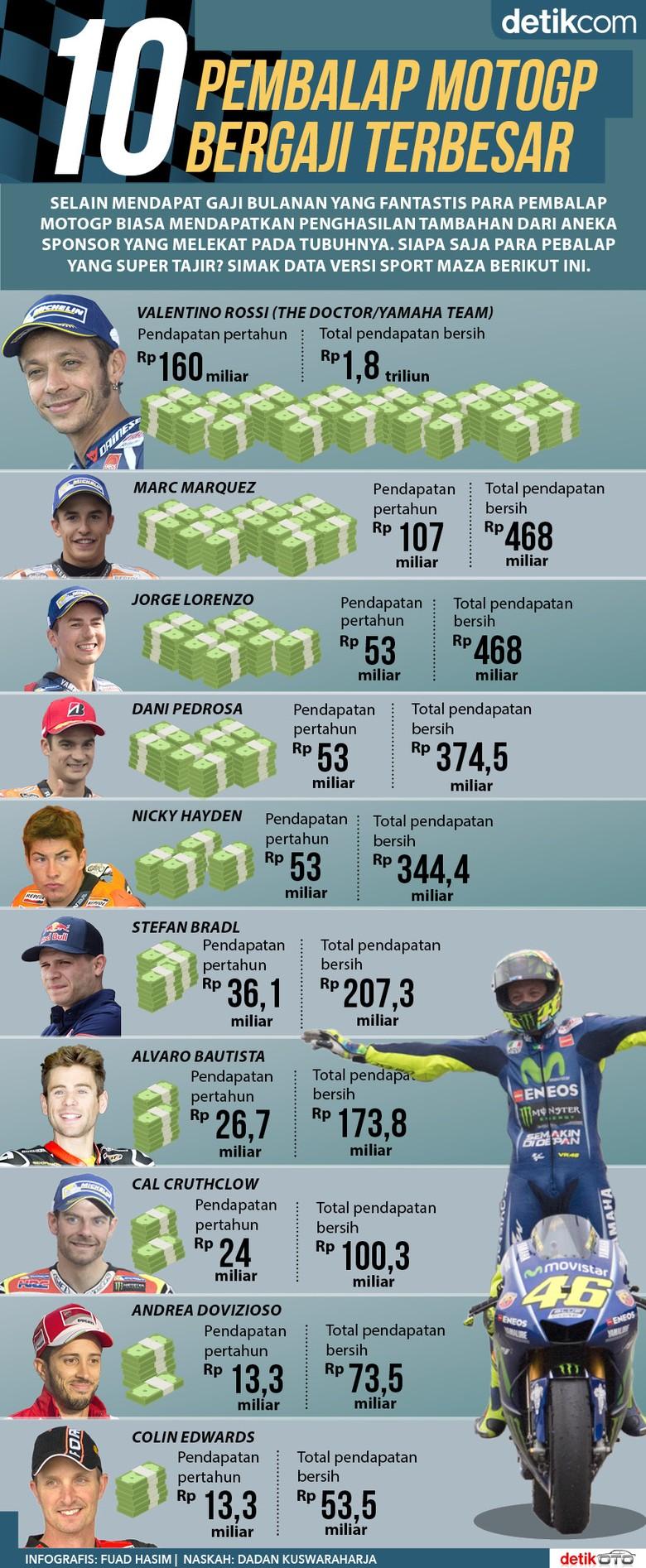 10 Pebalap MotoGP dengan Gaji Wow!