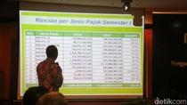 Semester I, Penerimaan Pajak DJP Jatim I Lebih Rp 17,8 Triliun