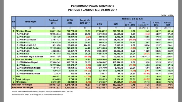 Setoran Pajak Dalam 6 Bulan Capai Rp 482 Triliun