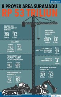 8 Proyek Area Suramadu Rp 53 Triliun