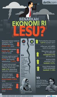 Ekonomi RI Lesu, Benarkah atau Hanya Khayalan?