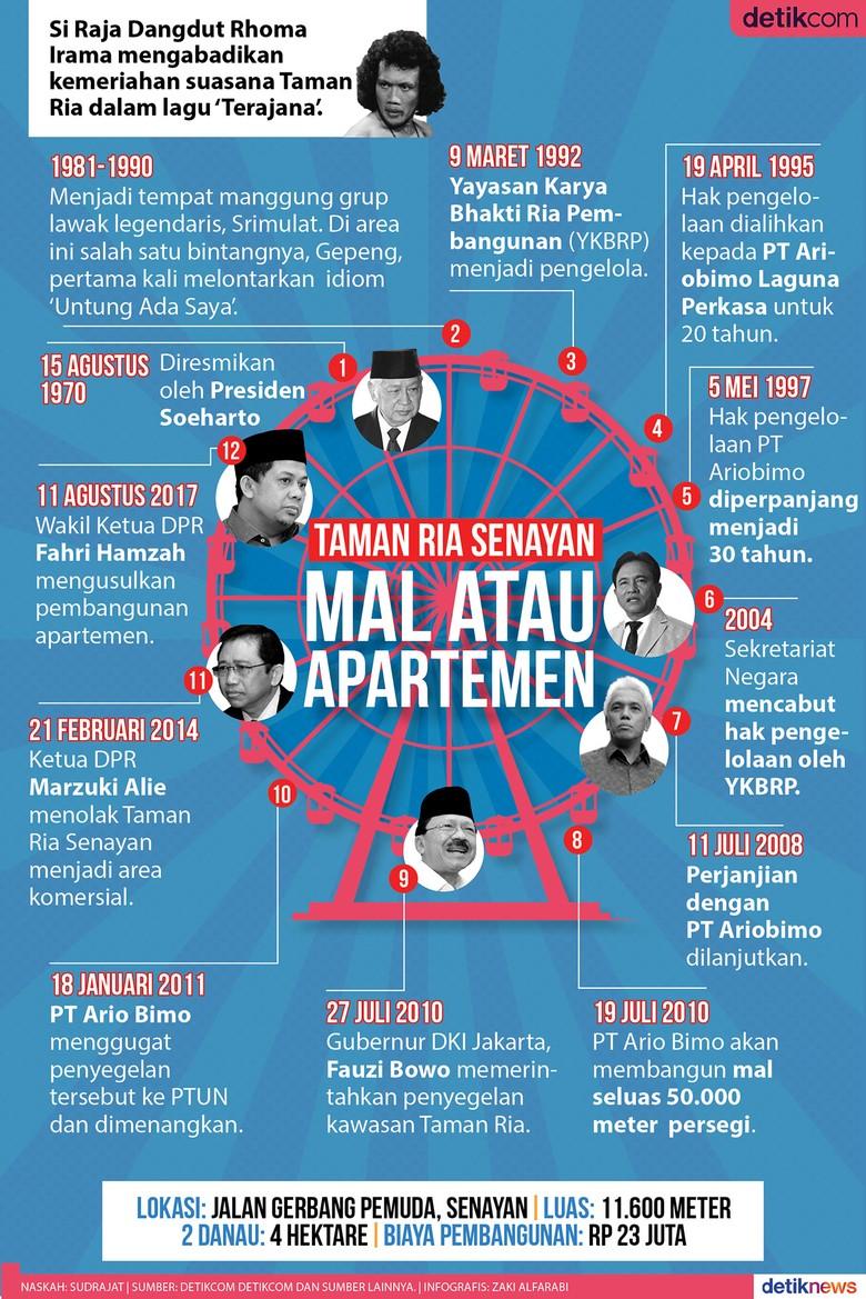 Taman Ria Senayan, Untuk Mal Hingga Apartemen DPR