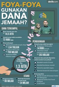 Infografis dana umrah di First Travel