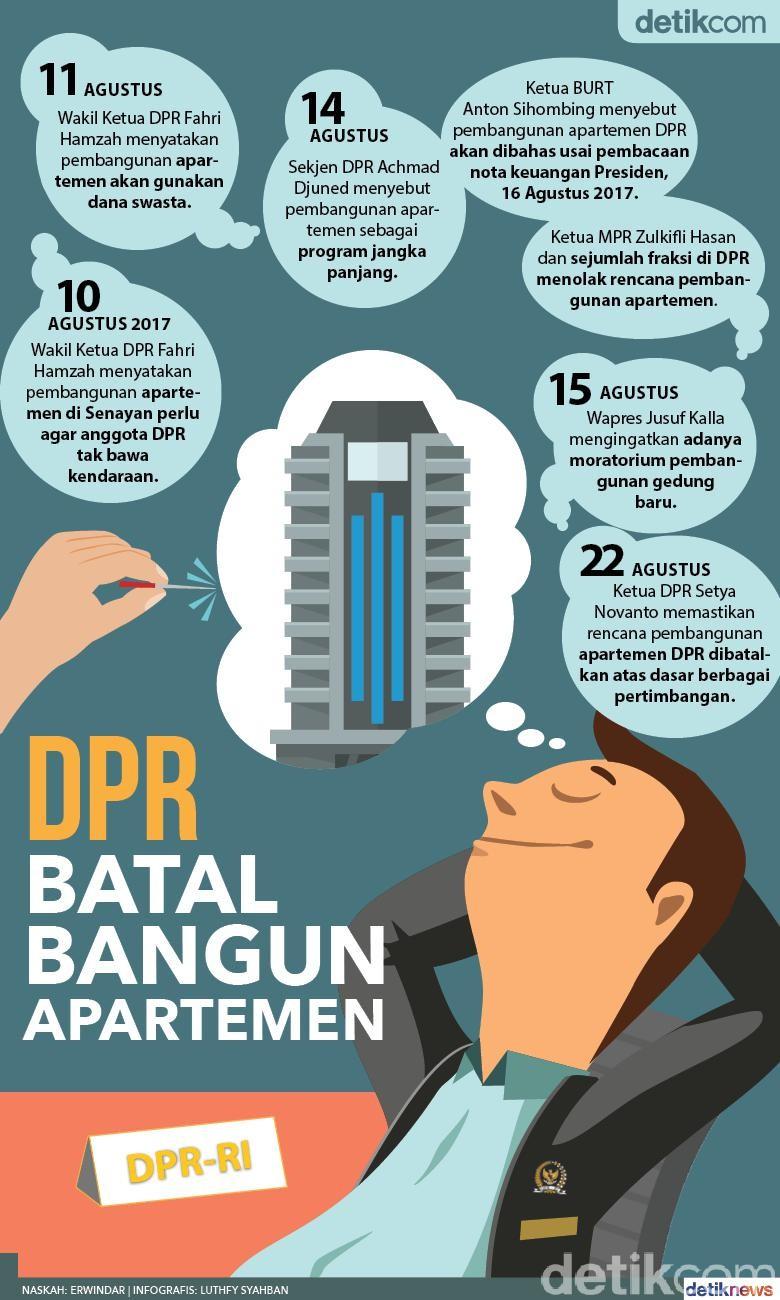 DPR Batal Bangun Apartemen
