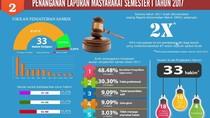 MA Masih Abaikan 18 Rekomendasi KY Soal Hakim Pelanggar Etik