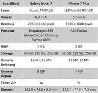Menyandingkan Galaxy Note 8 dan iPhone 7 Plus, Unggul Mana?