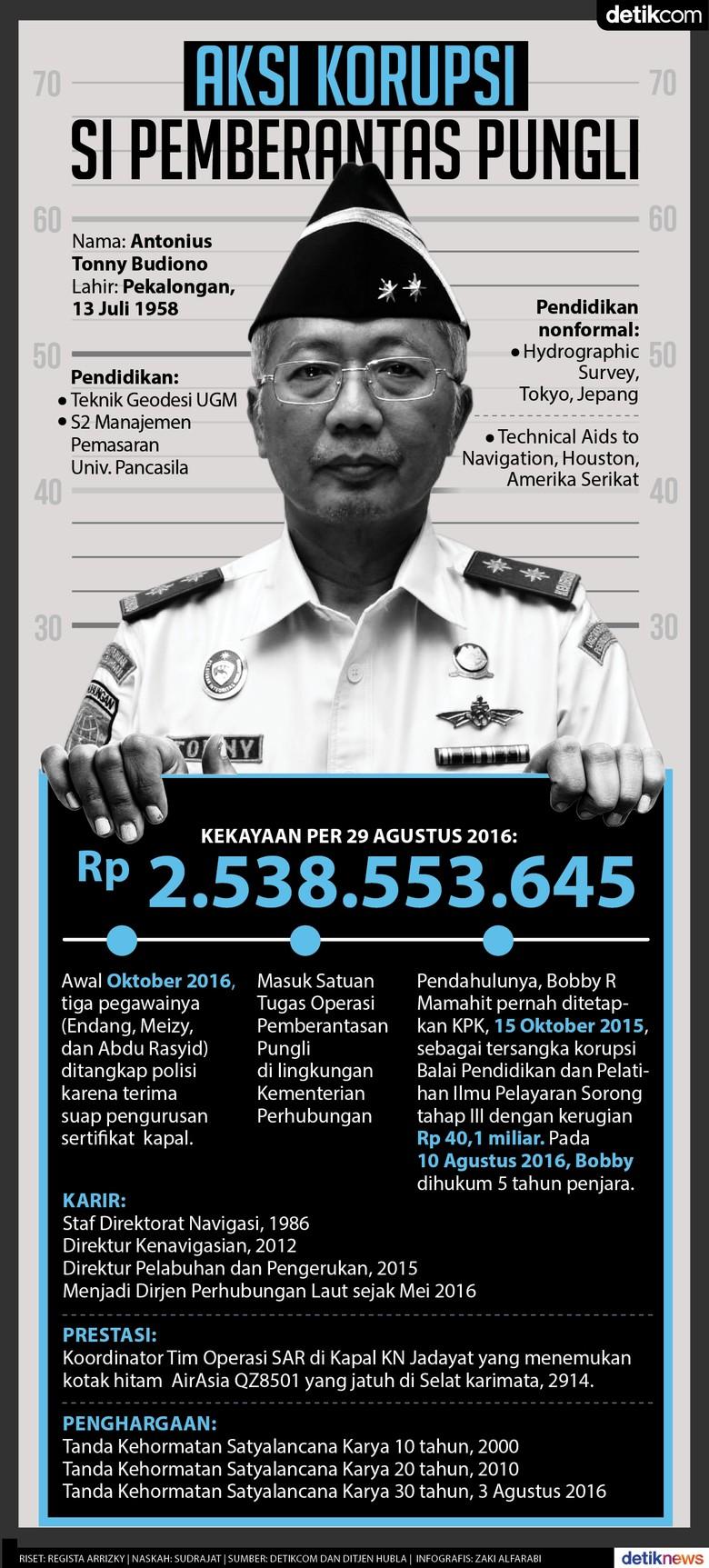 Aksi Korupsi Si Pemberantas Pungli