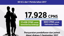 Kelulusan Administrasi CPNS Gelombang 2 Diumumkan 30 September