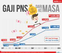 PNS Pernah Digaji Rp 12.000/Bulan Lho! Ini Datanya