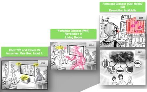 Ilustrasi Xbox di masa depan