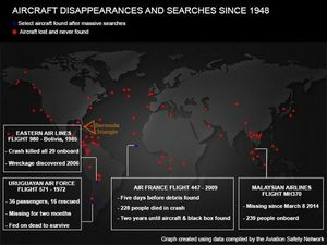 83 Pesawat Hilang dari Langit Sejak Tahun 1948
