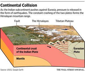 Usai Gempa Nepal 7,9 SR, Pakar Perkirakan Gempa Lebih Dahsyat akan Terjadi